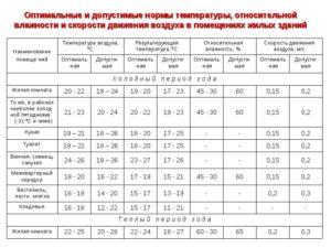 Норма влажности и температуры воздуха в помещении: чем измеряют, какие показатели в квартире оптимальны и комфортны для человека