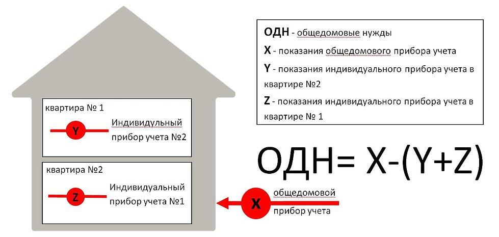 Разъяснения нового порядка расчета стоимости отопления