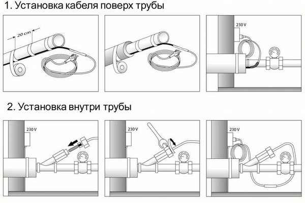 Греющий кабель для канализационных труб: виды и монтаж