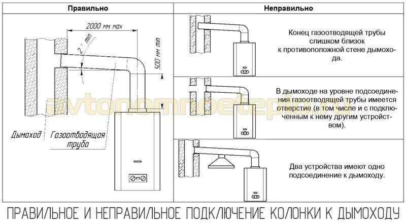 Дымоход для газового котла: особенности устройства и требования для газовых котлов