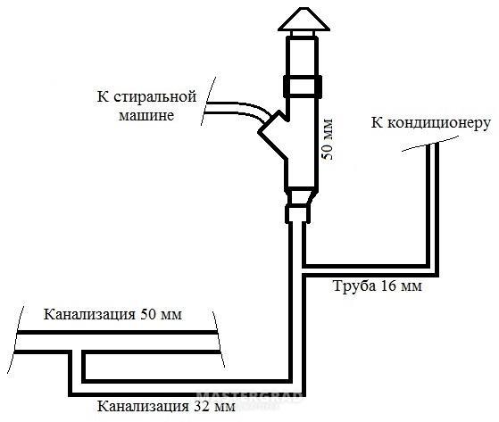 Дрежаная система кондиционера