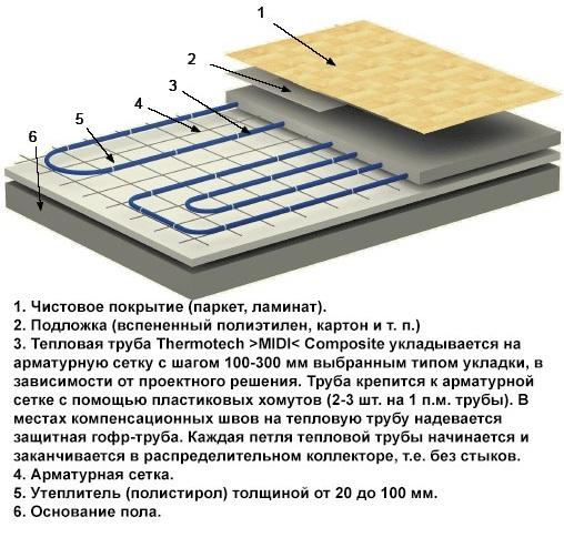 Ламинат на теплый пол из водяного отопления: какой выбрать и технология укладки
