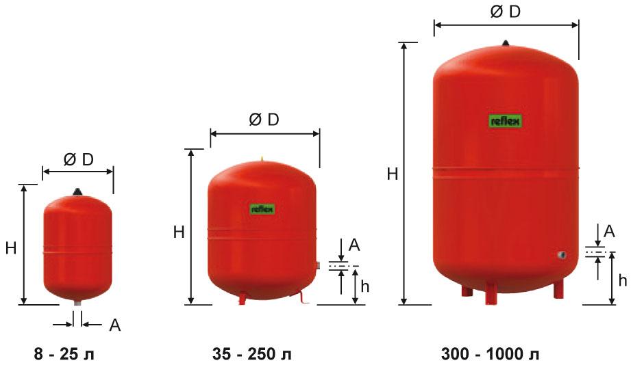 Расчет и объем расширительного бака для отопления