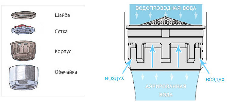 Аэратор для смесителя (47 фото): что это такое, водосберегающая насадка на кран для экономии воды, отзывы