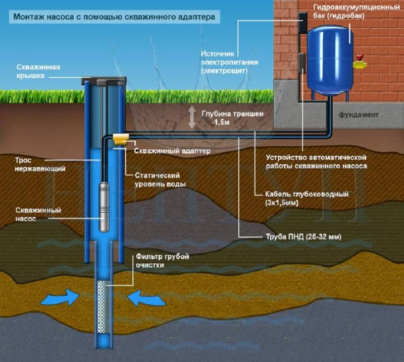 Обслуживание скважины для воды: действия при эксплуатации