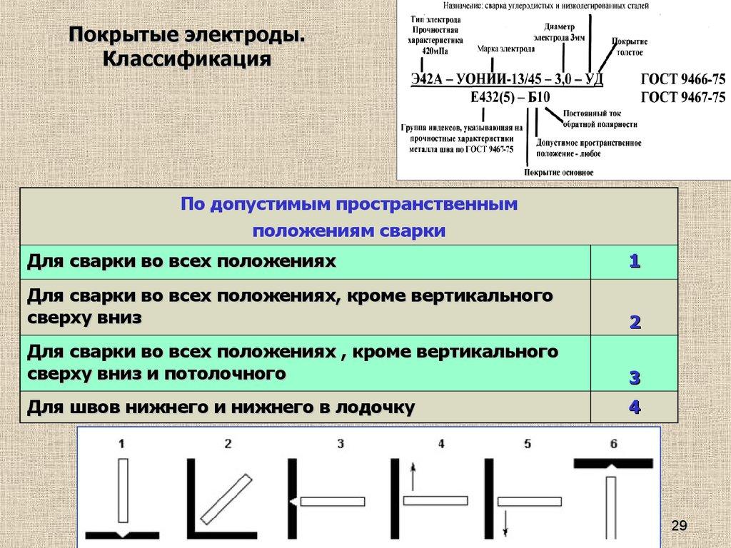 Условное обозначение и классификация электродов
