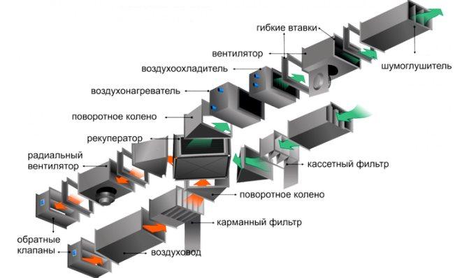 Улучшение приточной вентиляции в квартире своими руками