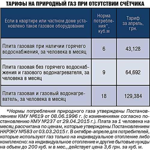Штрафы за газ в частном доме и квартире: за какие нарушения начисляют штрафы + размеры взысканий