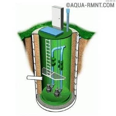 Применение септика тритон мини