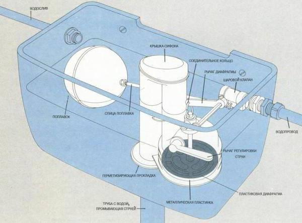 Микролифт для крышки унитаза: ремонт своими руками, выбор запчастей