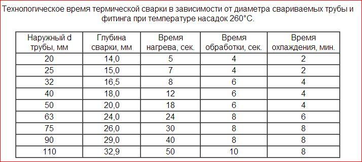 Температура нагрева при пайки полипропиленовых труб: таблица