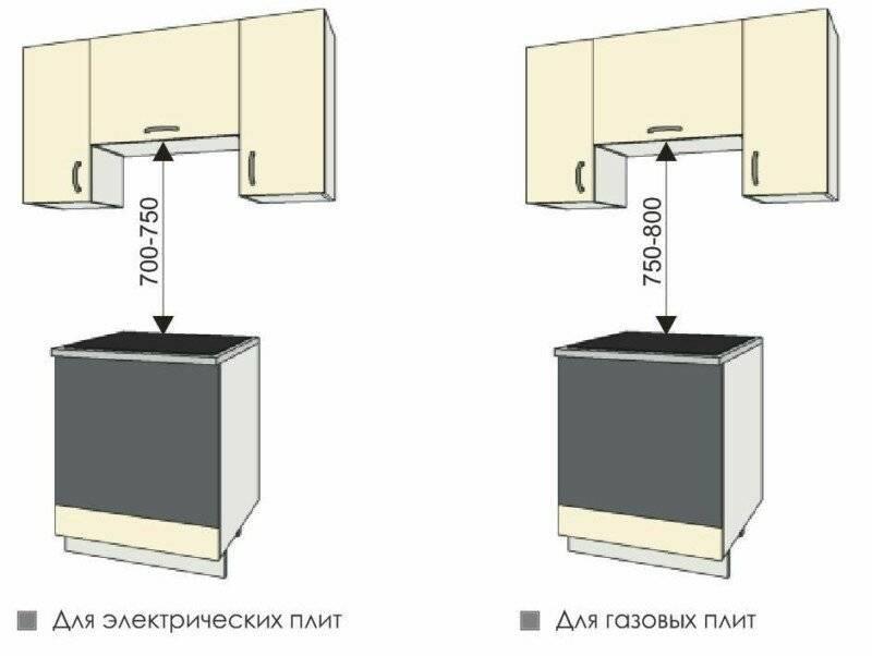 Расстояние от плиты до вытяжки: рекомендации специалистов