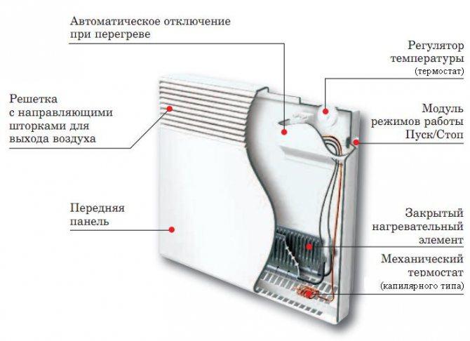 Электрообогреватели - виды, принцип работы, достоинства и недостатки