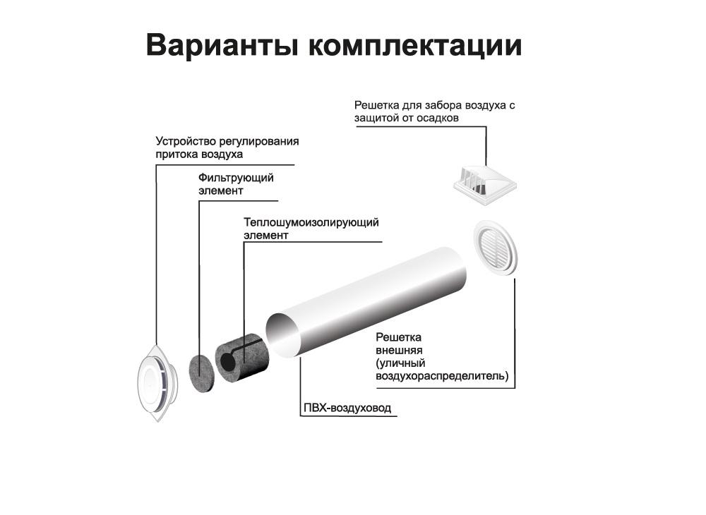 Что выбрать? бризер или приточную вентиляцию в квартиру