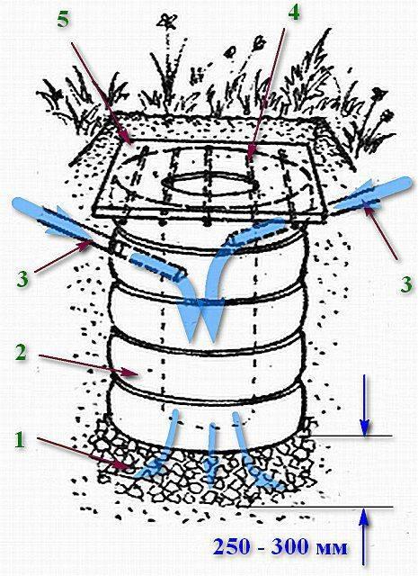 Выгребная яма из покрышек: схемы и технологии устройства - точка j