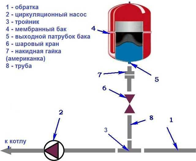 Расширительный бак для отопления открытого типа: устройство, назначение, основные виды + советы по расчету бачка