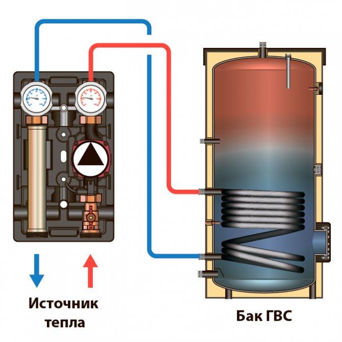 Проточный водонагреватель или бойлер. что лучше для нагрева воды?