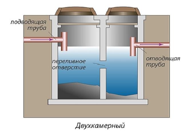 Выгребная яма из бетонных колец без дна: как сделать самому