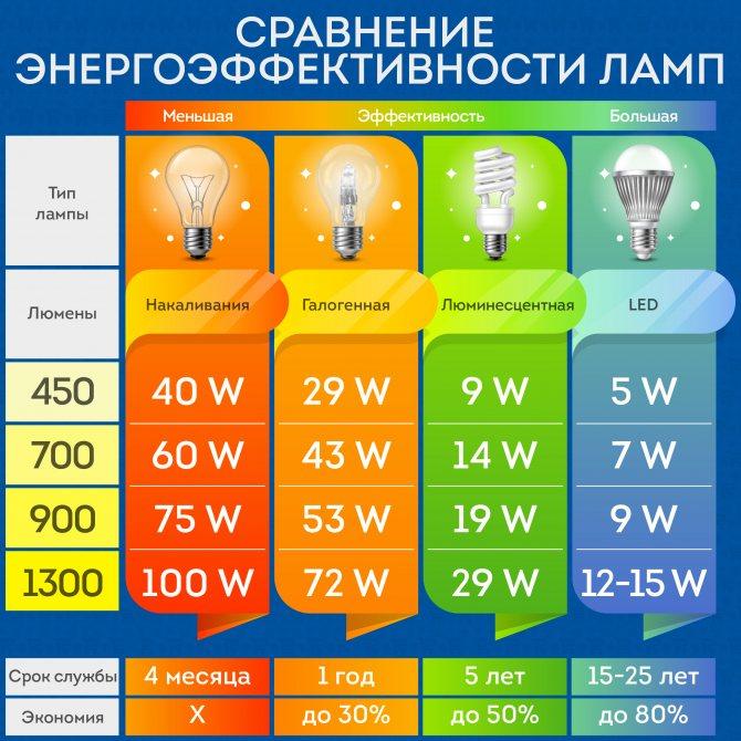 Энергосберегающие лампы – таблица мощности