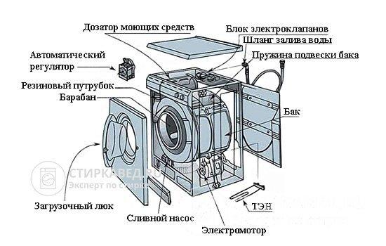 Принцип работы стиральной машины — автомат