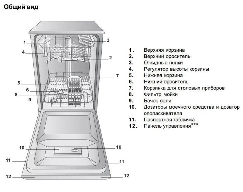 Электрическая схема посудомоечной машины - tokzamer.ru