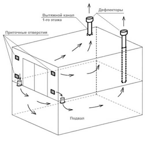 Вентиляция в гараже – возможные варианты обустройства и монтаж + видео