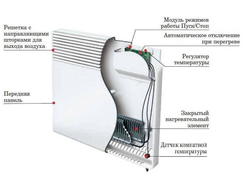 Конвекторное отопление: плюсы и минусы, особенности выбора