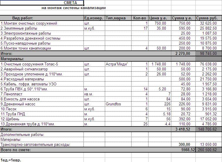 Цена установки счетчика воды (холодной и горячей) в квартире: сколько стоит установить, как уменьшить стоимость за монтаж?