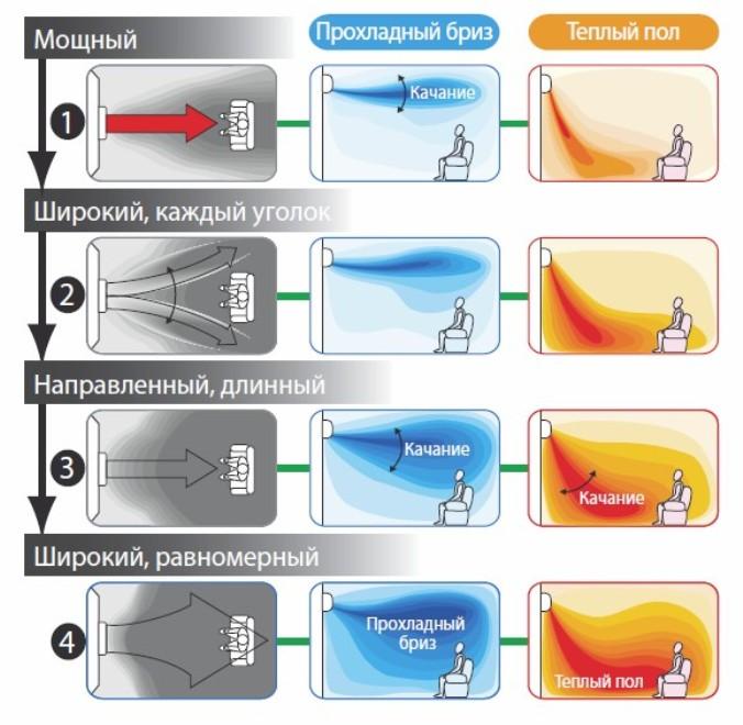 Как включить кондиционер на тепло – 100 % понятная для всех инструкция