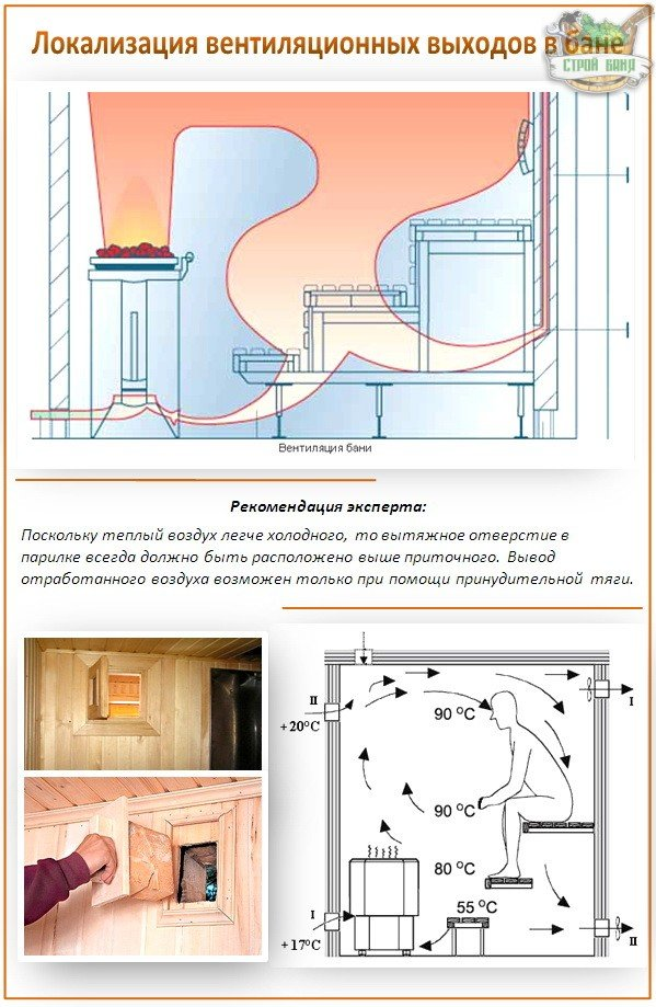 Вентиляция в предбаннике: варианты и способы обустройства системы воздухообмена