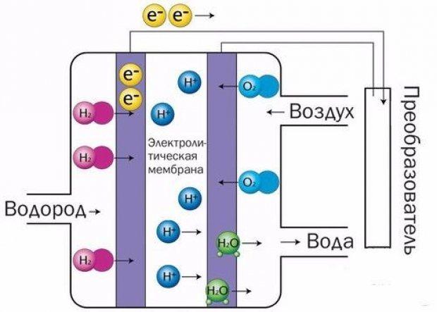 Устройство и принцип работы водородного котла отопления — раскрываем все нюансы