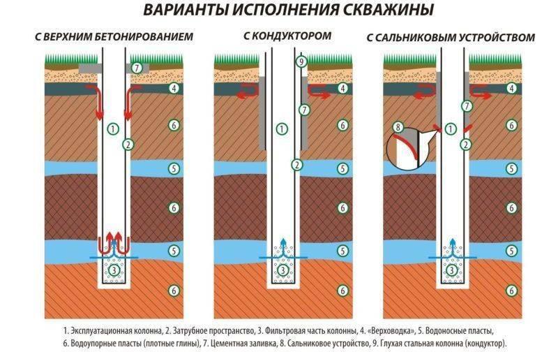 Технологи колонкового бурения скважин