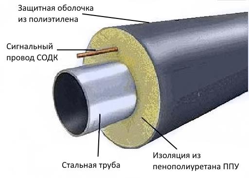Весьма усиленная изоляция стальных труб (вус): виды, госты и способы нанесения
