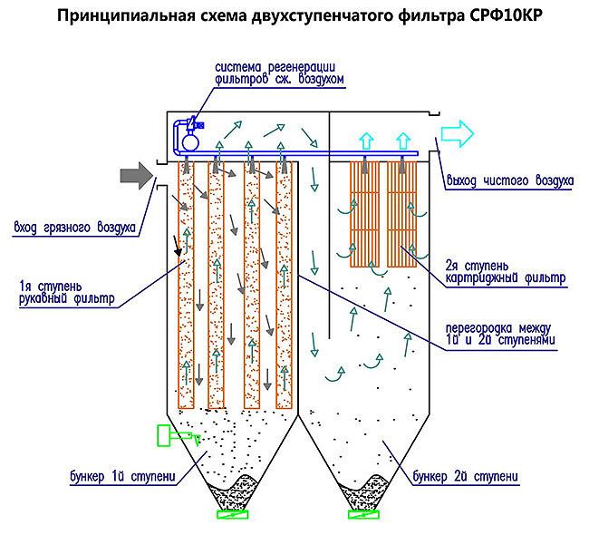 Рукавные фильтры - виды и сферы применения рукавных фильтров