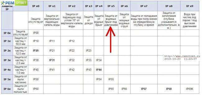 Степень защиты ip, расшифровка значений, символы и таблица