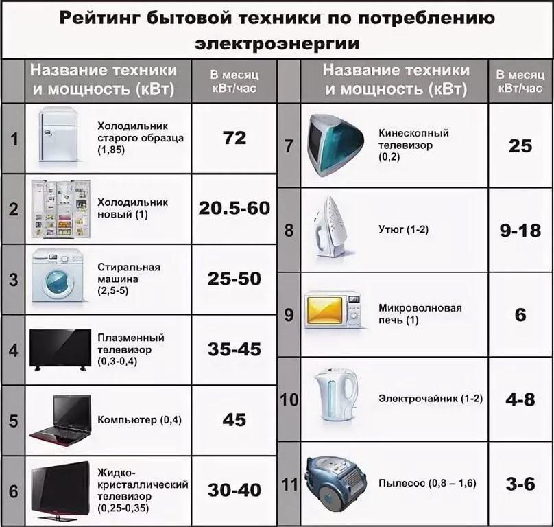Сколько потребляет кондиционер: электроэнергии в час и в месяц, сколько киловатт, ватт потребляет