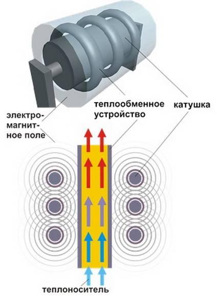 Индукционный котел отопления: все про принцип работы + 2 варианта устройства своими руками
