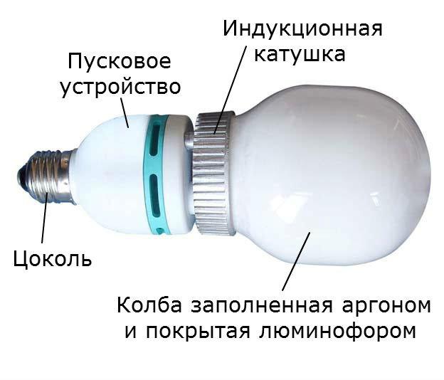 Индукционный светильник: устройство и принцип работы