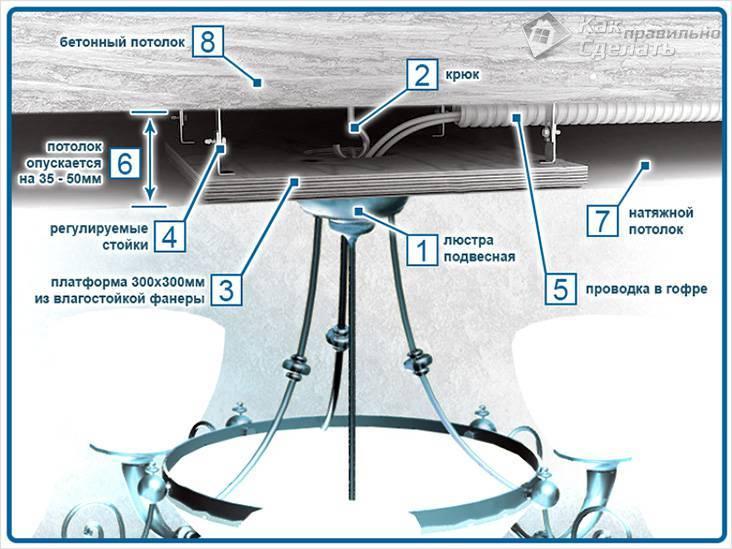 Установка светильников в натяжной потолок: правила монтажа приборов