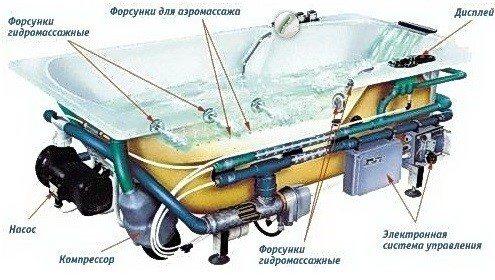 Правильная установка гидромассажной ванны. инструкция и схема подключения