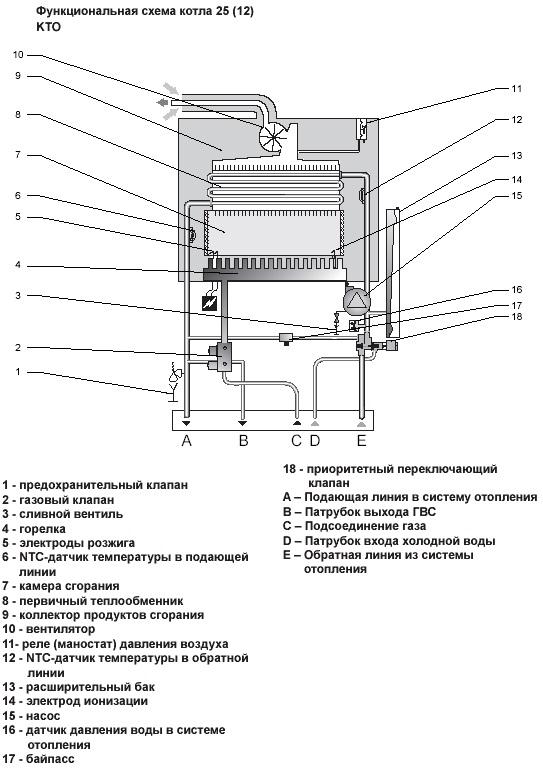 Нормы установки газового котла в частном доме