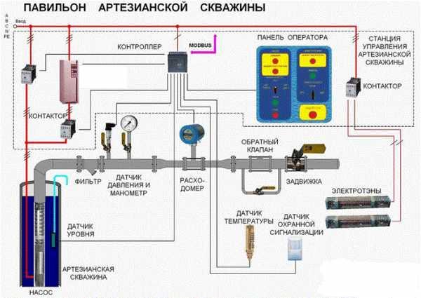 Как часто необходимо проводить обслуживание скважин на воду