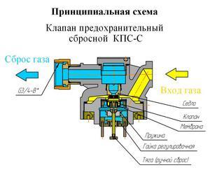 Предохранительный клапан: устройство, назначение, работа, типы
