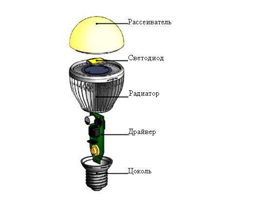 Маркировка светодиодных ламп: расшифровка обозначений на упаковке