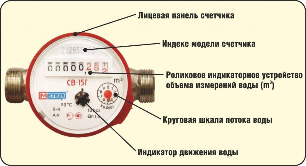 Как снимать показания с счетчика воды: какие цифры писать