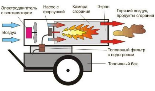 Тепловая пушка в гараж своими руками - на электричестве, газе, дт