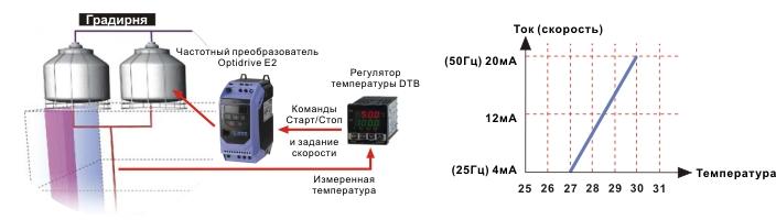 Регулировка скорости канального вентилятора: настройка оборотов вытяжки с помощью ступенчатой регулировки