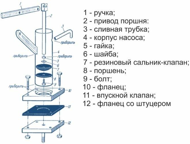 Насос для скважины: виды, принцип действия, критерии выбора   грейпей