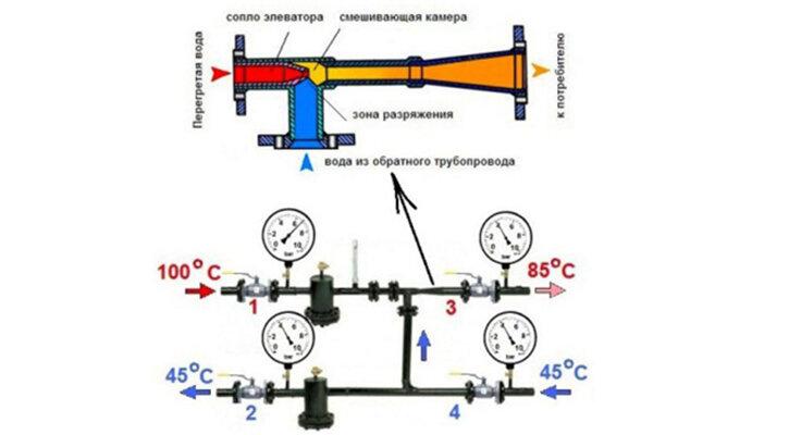 Перепады давления в системе отопления и их регулировка