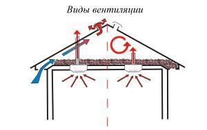 Вентиляция чердака в частном доме - рушим мифы о сложности реализации
